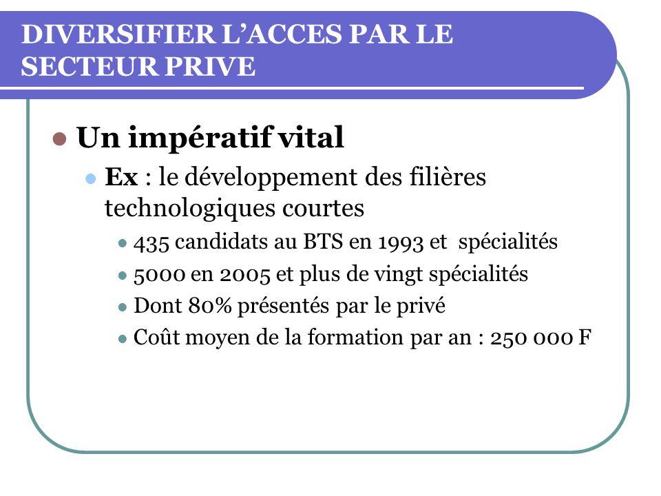 DIVERSIFIER LACCES PAR LE SECTEUR PRIVE Un impératif vital Ex : le développement des filières technologiques courtes 435 candidats au BTS en 1993 et s