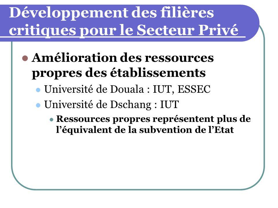 Développement des filières critiques pour le Secteur Privé Amélioration des ressources propres des établissements Université de Douala : IUT, ESSEC Un