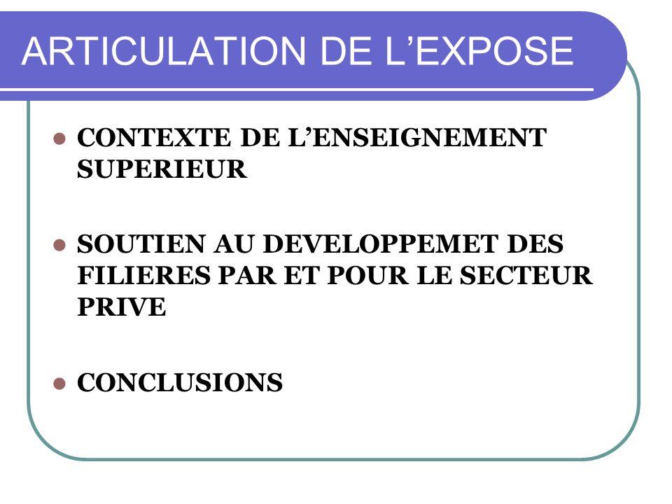 ARTICULATION DE LEXPOSE CONTEXTE DE LENSEIGNEMENT SUPERIEUR SOUTIEN AU DEVELOPPEMET DES FILIERES PAR ET POUR LE SECTEUR PRIVE CONCLUSIONS