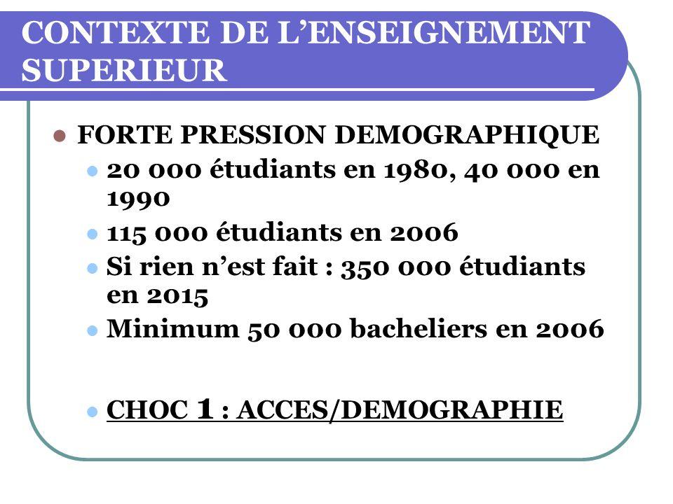 CONTEXTE DE LENSEIGNEMENT SUPERIEUR FORTE PRESSION DEMOGRAPHIQUE 20 000 étudiants en 1980, 40 000 en 1990 115 000 étudiants en 2006 Si rien nest fait