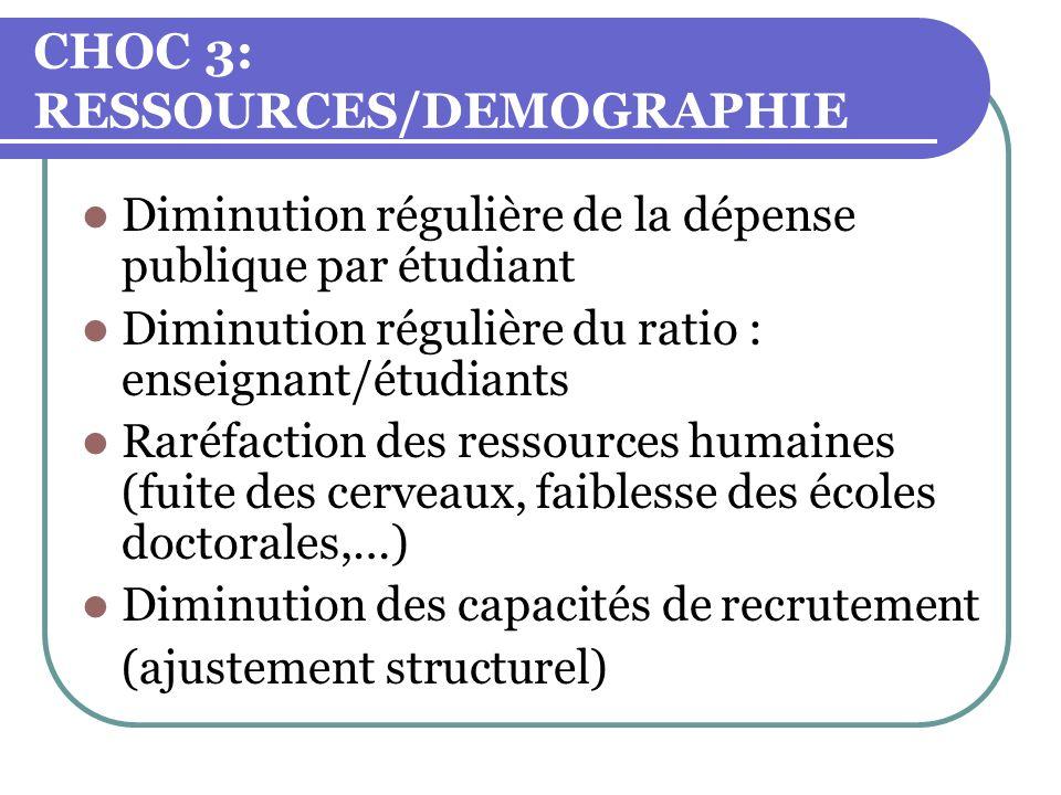 CHOC 3: RESSOURCES/DEMOGRAPHIE Diminution régulière de la dépense publique par étudiant Diminution régulière du ratio : enseignant/étudiants Raréfacti