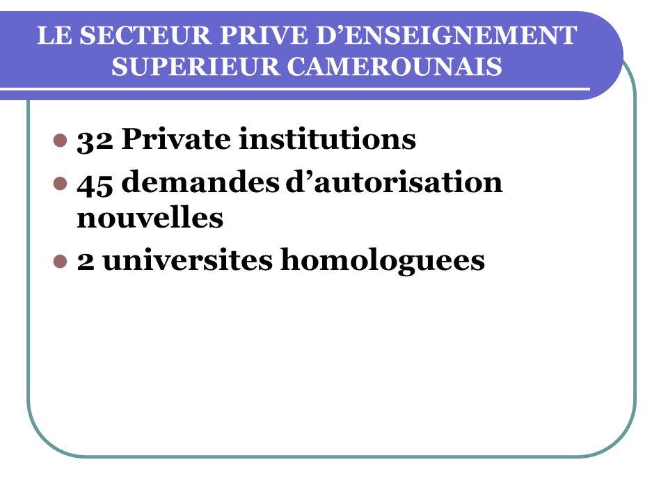 LE SECTEUR PRIVE DENSEIGNEMENT SUPERIEUR CAMEROUNAIS 32 Private institutions 45 demandes dautorisation nouvelles 2 universites homologuees