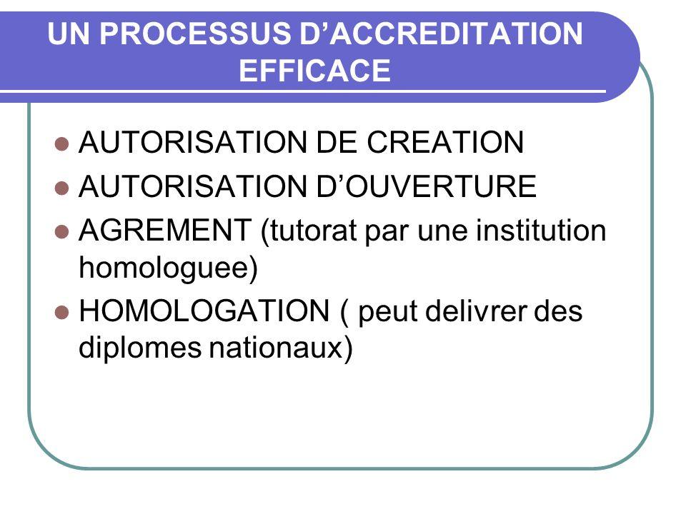 UN PROCESSUS DACCREDITATION EFFICACE AUTORISATION DE CREATION AUTORISATION DOUVERTURE AGREMENT (tutorat par une institution homologuee) HOMOLOGATION (