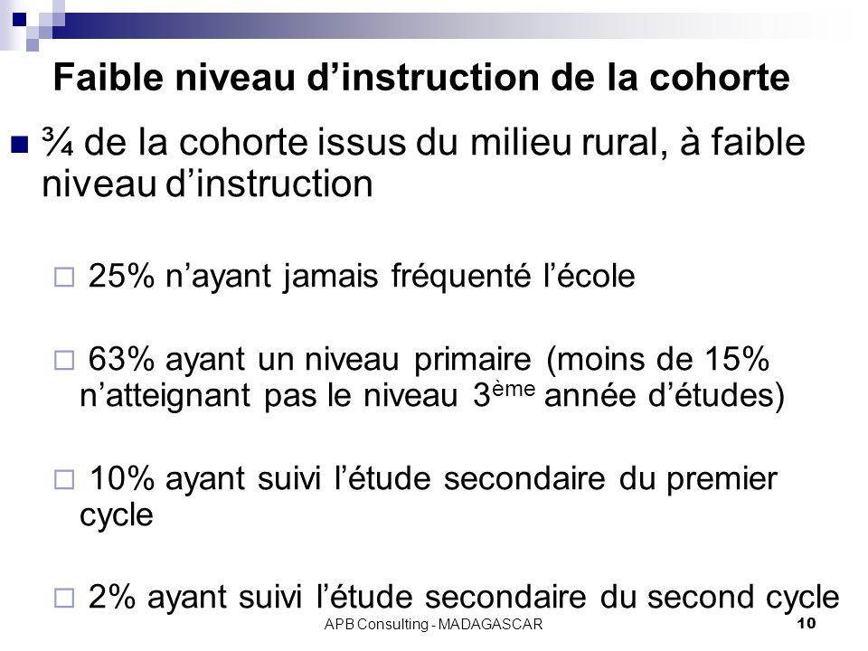 APB Consulting - MADAGASCAR10 Faible niveau dinstruction de la cohorte ¾ de la cohorte issus du milieu rural, à faible niveau dinstruction 25% nayant