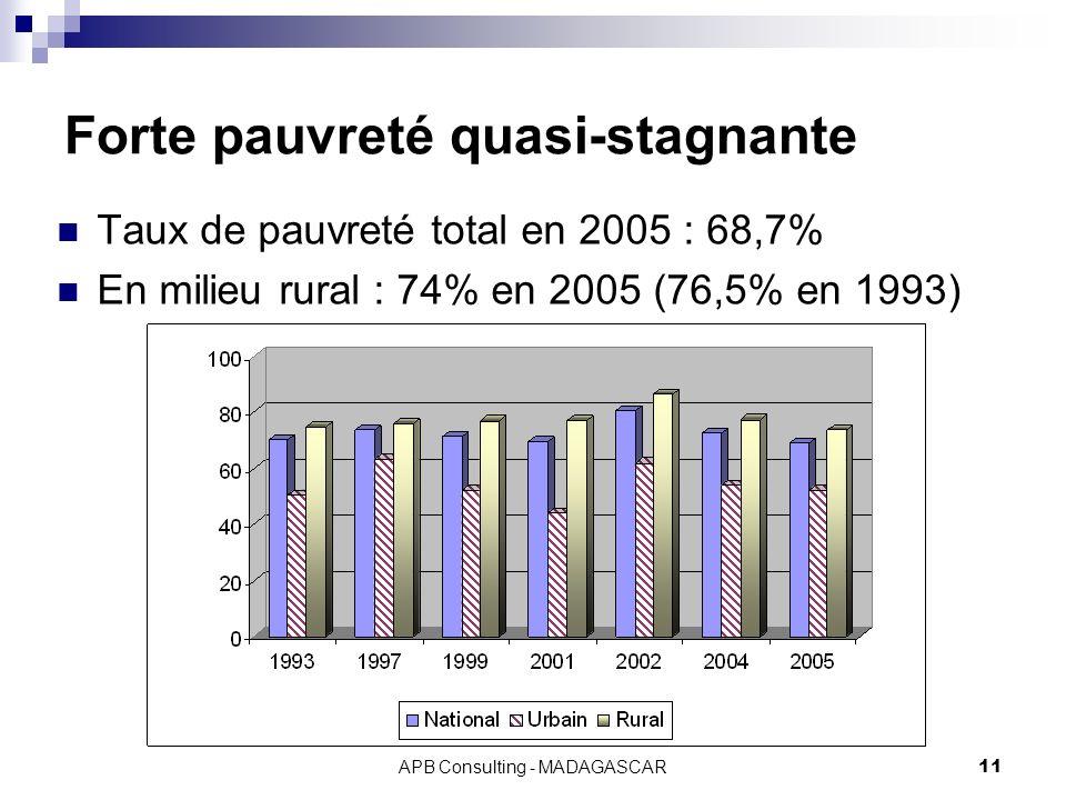 APB Consulting - MADAGASCAR11 Forte pauvreté quasi-stagnante Taux de pauvreté total en 2005 : 68,7% En milieu rural : 74% en 2005 (76,5% en 1993)