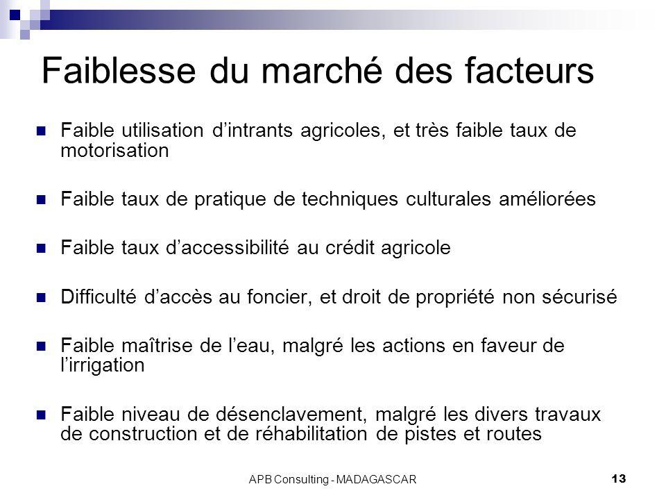 APB Consulting - MADAGASCAR13 Faiblesse du marché des facteurs Faible utilisation dintrants agricoles, et très faible taux de motorisation Faible taux