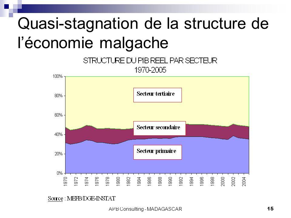 APB Consulting - MADAGASCAR15 Quasi-stagnation de la structure de léconomie malgache