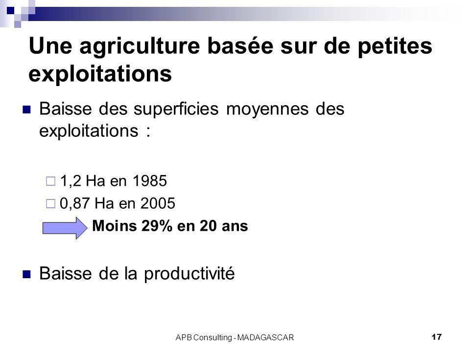 APB Consulting - MADAGASCAR17 Une agriculture basée sur de petites exploitations Baisse des superficies moyennes des exploitations : 1,2 Ha en 1985 0,87 Ha en 2005 Moins 29% en 20 ans Baisse de la productivité
