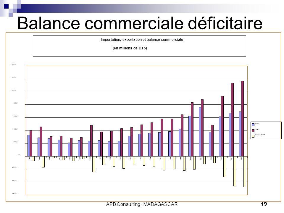 APB Consulting - MADAGASCAR19 Balance commerciale déficitaire