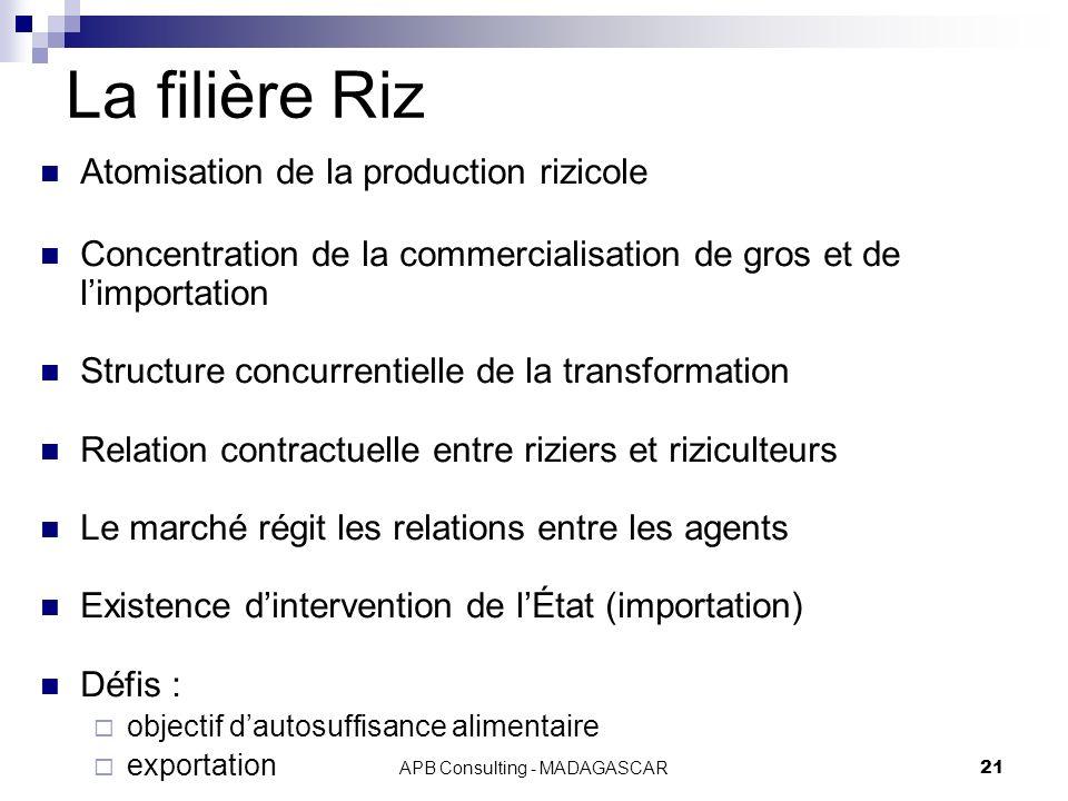 APB Consulting - MADAGASCAR21 La filière Riz Atomisation de la production rizicole Concentration de la commercialisation de gros et de limportation St