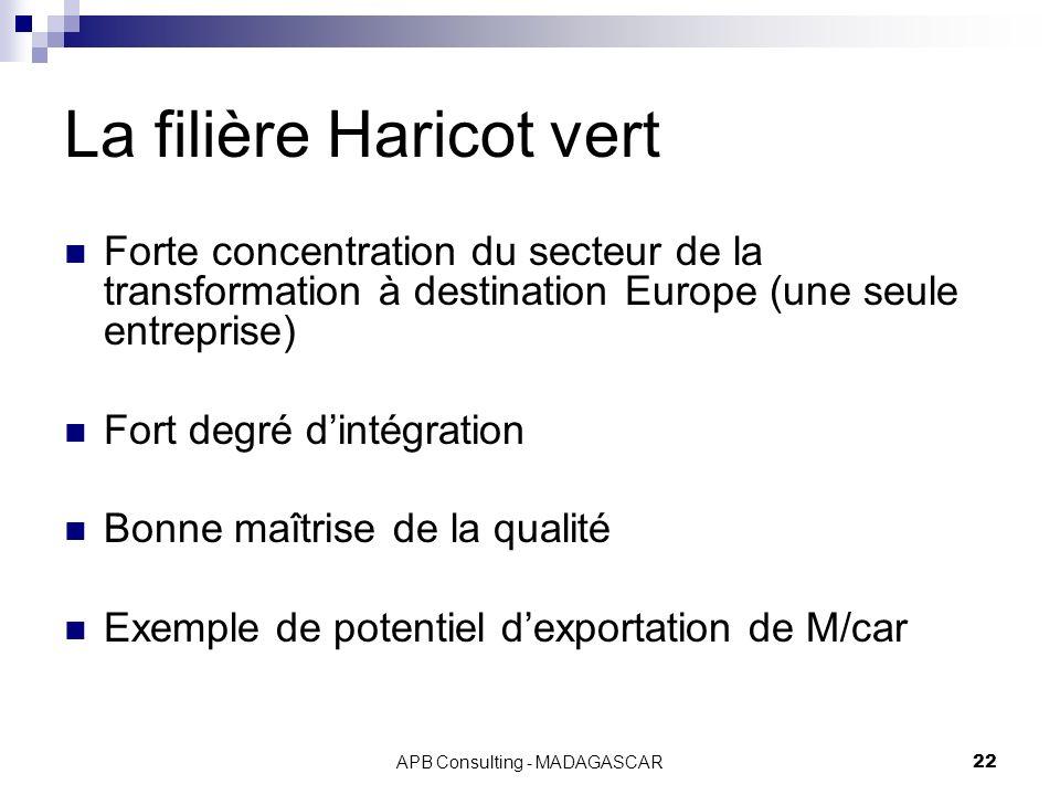 APB Consulting - MADAGASCAR22 La filière Haricot vert Forte concentration du secteur de la transformation à destination Europe (une seule entreprise) Fort degré dintégration Bonne maîtrise de la qualité Exemple de potentiel dexportation de M/car