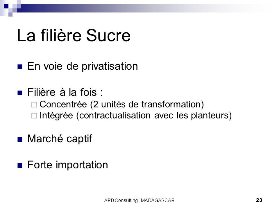 APB Consulting - MADAGASCAR23 La filière Sucre En voie de privatisation Filière à la fois : Concentrée (2 unités de transformation) Intégrée (contract