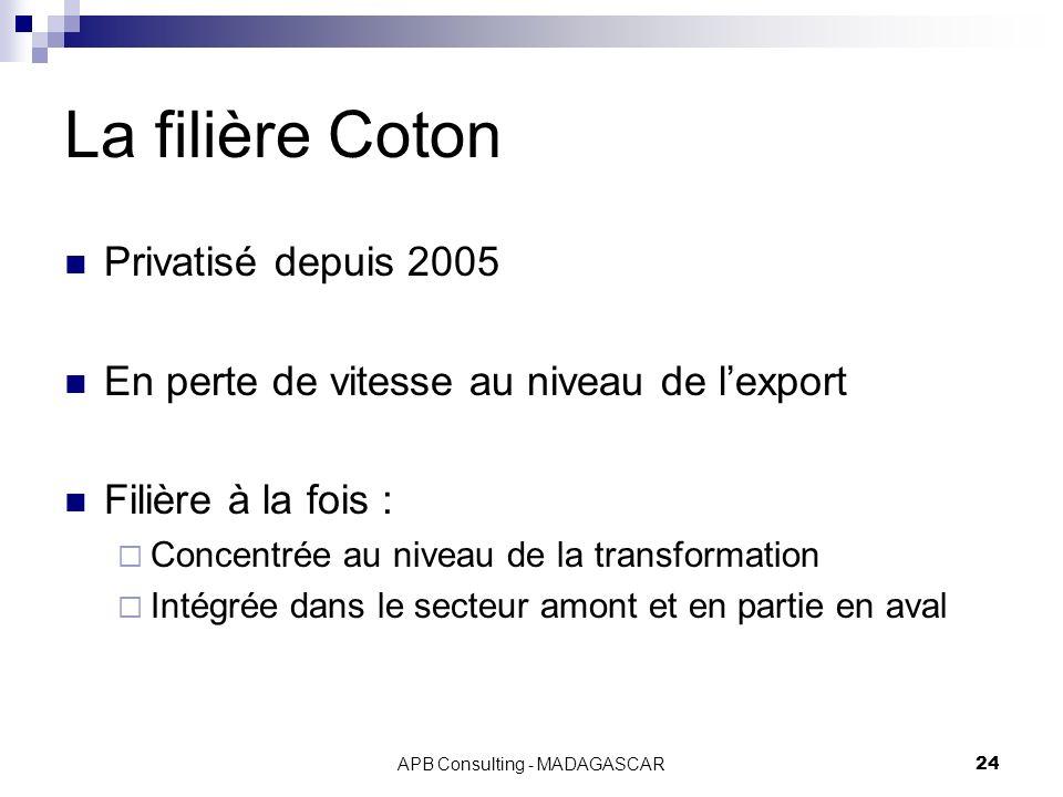 APB Consulting - MADAGASCAR24 La filière Coton Privatisé depuis 2005 En perte de vitesse au niveau de lexport Filière à la fois : Concentrée au niveau de la transformation Intégrée dans le secteur amont et en partie en aval