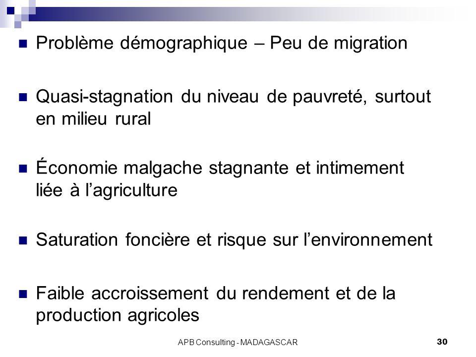 APB Consulting - MADAGASCAR30 Problème démographique – Peu de migration Quasi-stagnation du niveau de pauvreté, surtout en milieu rural Économie malgache stagnante et intimement liée à lagriculture Saturation foncière et risque sur lenvironnement Faible accroissement du rendement et de la production agricoles