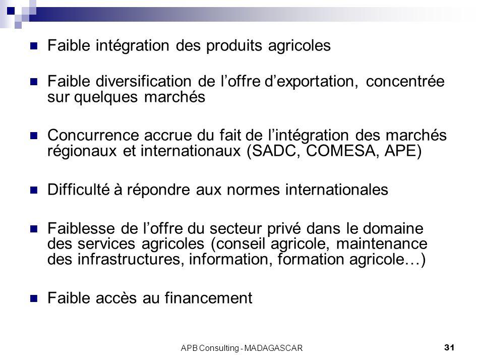 APB Consulting - MADAGASCAR31 Faible intégration des produits agricoles Faible diversification de loffre dexportation, concentrée sur quelques marchés