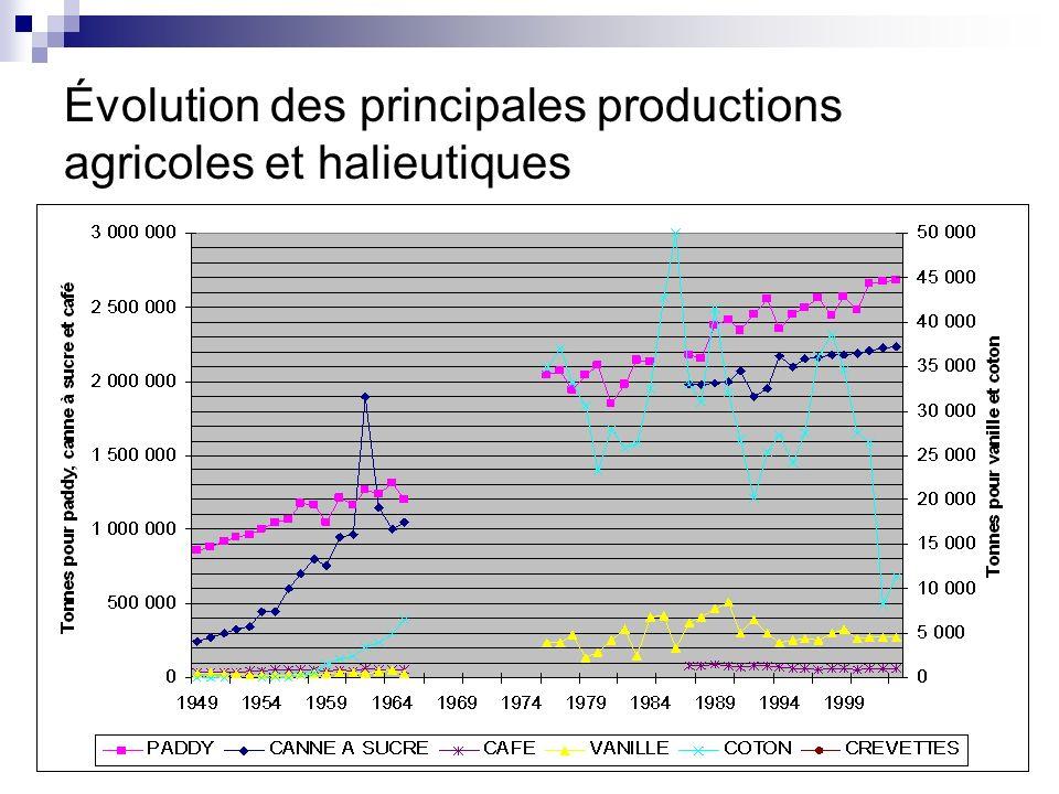 APB Consulting - MADAGASCAR4 Évolution des principales productions agricoles et halieutiques