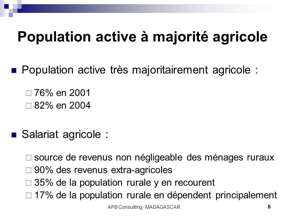 APB Consulting - MADAGASCAR5 Population active à majorité agricole Population active très majoritairement agricole : 76% en 2001 82% en 2004 Salariat agricole : source de revenus non négligeable des ménages ruraux 90% des revenus extra-agricoles 35% de la population rurale y en recourent 17% de la population rurale en dépendent principalement