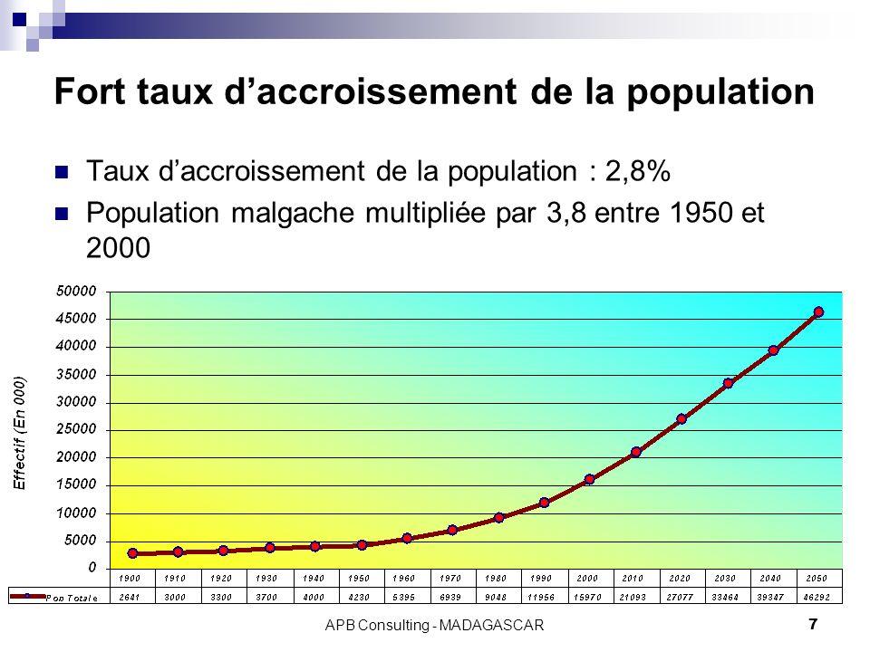 APB Consulting - MADAGASCAR7 Fort taux daccroissement de la population Taux daccroissement de la population : 2,8% Population malgache multipliée par 3,8 entre 1950 et 2000
