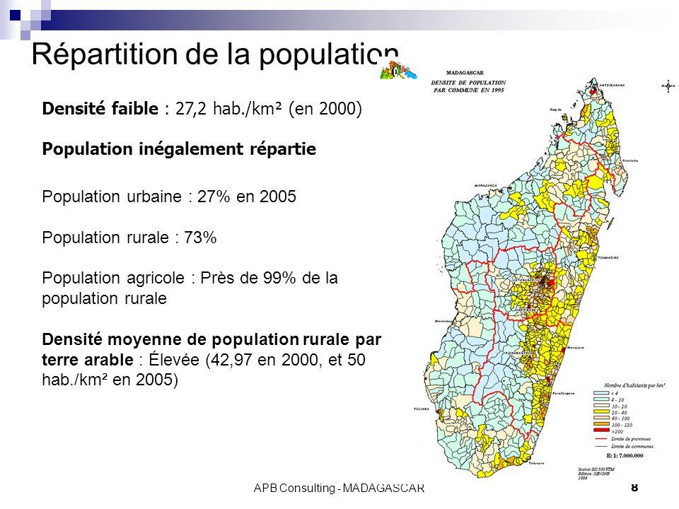 APB Consulting - MADAGASCAR8 Répartition de la population Densité faible : 27,2 hab./km² (en 2000) Population inégalement répartie Population urbaine : 27% en 2005 Population rurale : 73% Population agricole : Près de 99% de la population rurale Densité moyenne de population rurale par terre arable : Élevée (42,97 en 2000, et 50 hab./km² en 2005)