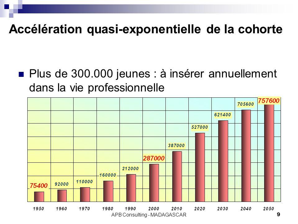 APB Consulting - MADAGASCAR9 Accélération quasi-exponentielle de la cohorte Plus de 300.000 jeunes : à insérer annuellement dans la vie professionnell