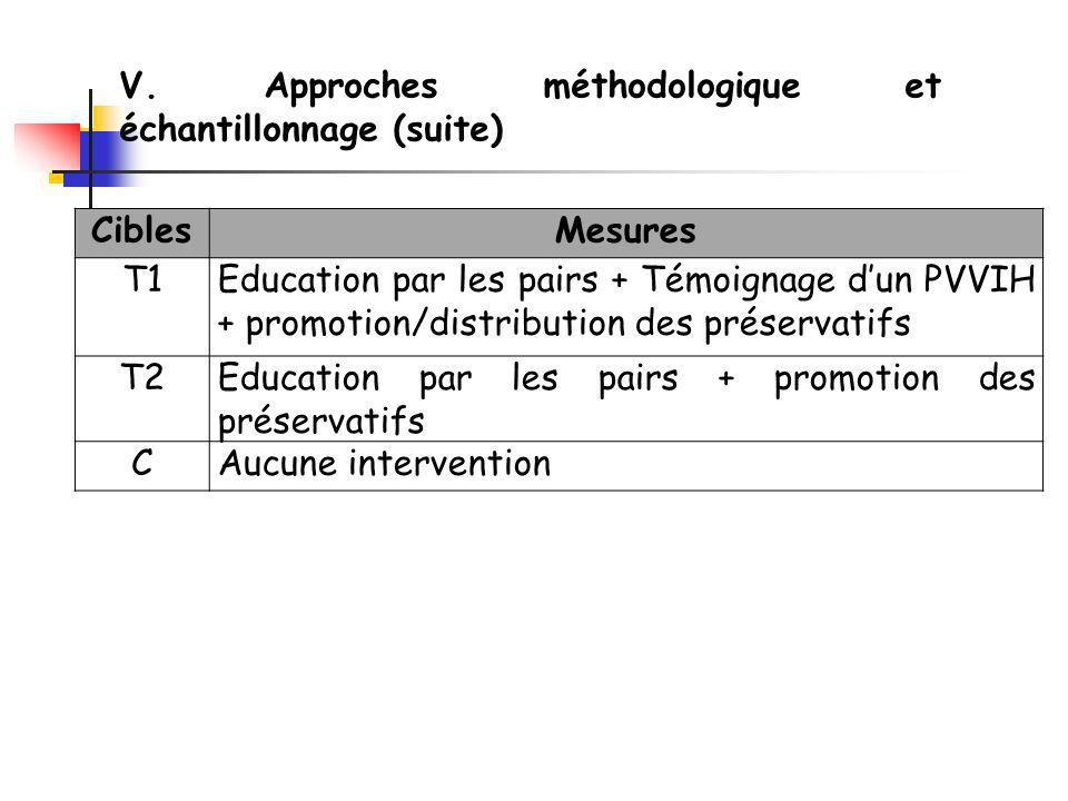 CiblesMesures T1Education par les pairs + Témoignage dun PVVIH + promotion/distribution des préservatifs T2Education par les pairs + promotion des préservatifs CAucune intervention V.