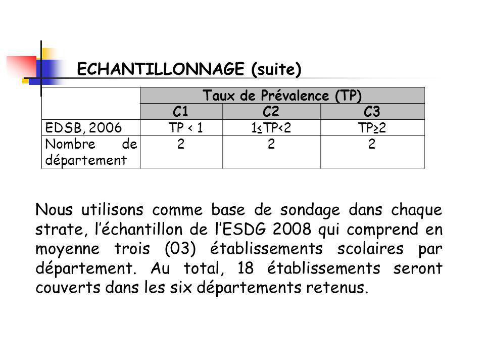 Taux de Prévalence (TP) C1C2C3 EDSB, 2006TP < 11TP<2TP2 Nombre de département 222 Nous utilisons comme base de sondage dans chaque strate, léchantillon de lESDG 2008 qui comprend en moyenne trois (03) établissements scolaires par département.