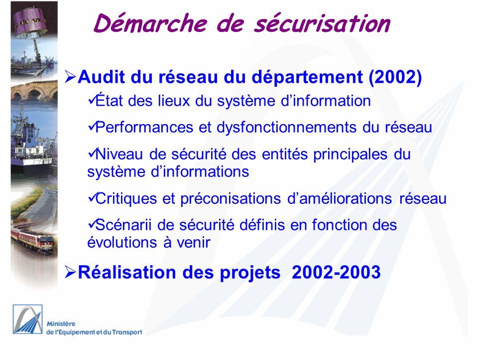 Démarche de sécurisation Audit du réseau du département (2002) État des lieux du système dinformation Performances et dysfonctionnements du réseau Niv