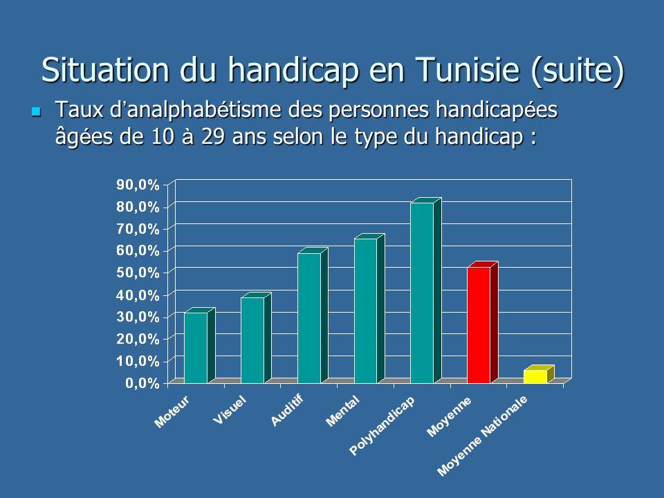 Situation du handicap en Tunisie (suite) Taux d analphab é tisme des personnes handicap é es âg é es de 10 à 29 ans selon le type du handicap : Taux d analphab é tisme des personnes handicap é es âg é es de 10 à 29 ans selon le type du handicap :
