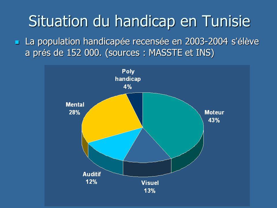 Situation du handicap en Tunisie La population handicap é e recens é e en 2003-2004 s é l è ve a pr é s de 152 000.
