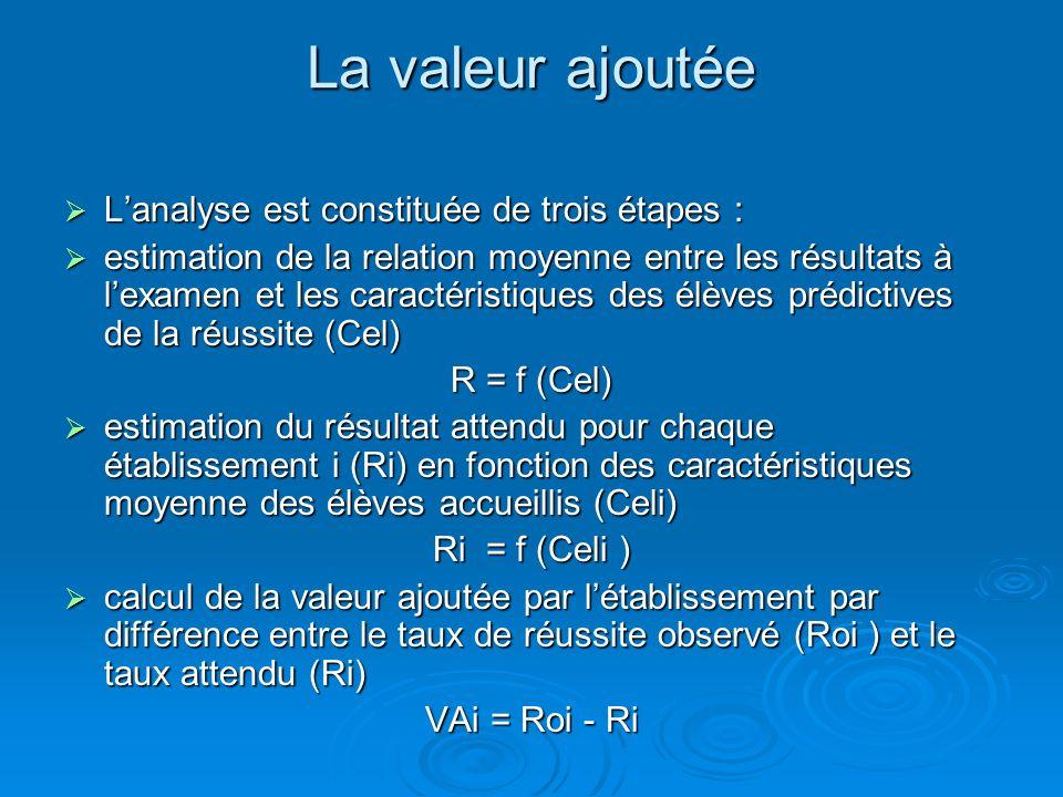 La valeur ajoutée Lanalyse est constituée de trois étapes : Lanalyse est constituée de trois étapes : estimation de la relation moyenne entre les résultats à lexamen et les caractéristiques des élèves prédictives de la réussite (Cel) estimation de la relation moyenne entre les résultats à lexamen et les caractéristiques des élèves prédictives de la réussite (Cel) R = f (Cel) estimation du résultat attendu pour chaque établissement i (Ri) en fonction des caractéristiques moyenne des élèves accueillis (Celi) estimation du résultat attendu pour chaque établissement i (Ri) en fonction des caractéristiques moyenne des élèves accueillis (Celi) Ri = f (Celi ) calcul de la valeur ajoutée par létablissement par différence entre le taux de réussite observé (Roi ) et le taux attendu (Ri) calcul de la valeur ajoutée par létablissement par différence entre le taux de réussite observé (Roi ) et le taux attendu (Ri) VAi = Roi - Ri