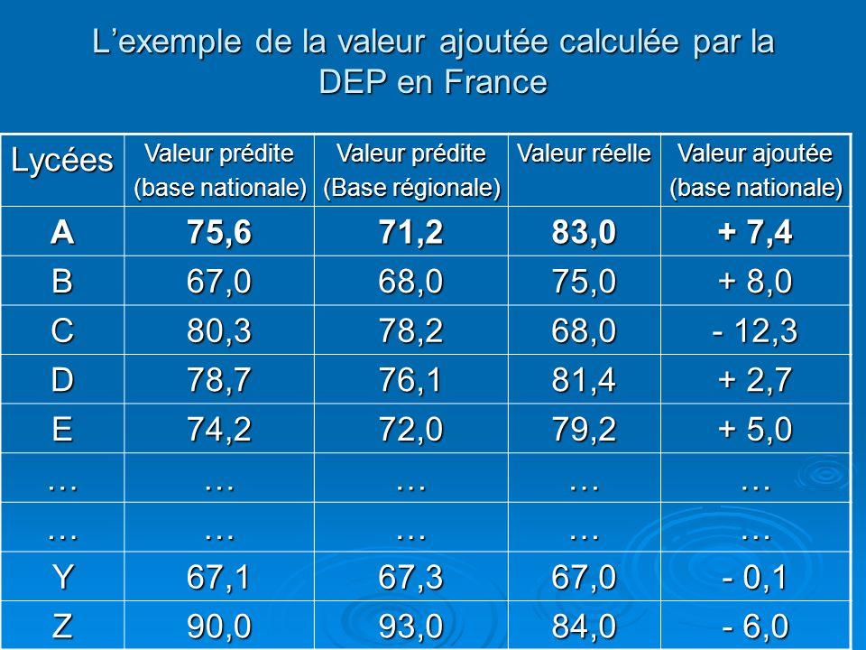 Lexemple de la valeur ajoutée calculée par la DEP en France Lycées Valeur prédite (base nationale) Valeur prédite (Base régionale) Valeur réelle Valeur ajoutée (base nationale) A75,671,283,0 + 7,4 B67,068,075,0 + 8,0 C80,378,268,0 - 12,3 D78,776,181,4 + 2,7 E74,272,079,2 + 5,0 …………… …………… Y67,167,367,0 - 0,1 Z90,093,084,0 - 6,0