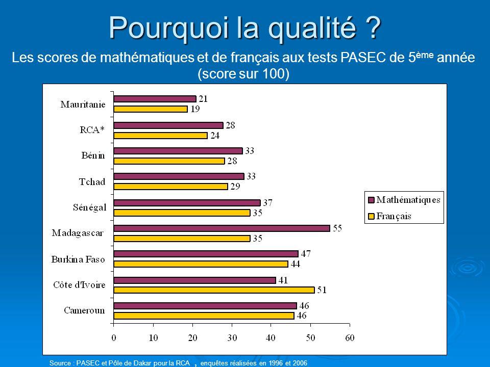 Les scores de mathématiques et de français aux tests PASEC de 5 ème année (score sur 100) Source : PASEC et Pôle de Dakar pour la RCA, enquêtes réalisées en 1996 et 2006 Pourquoi la qualité