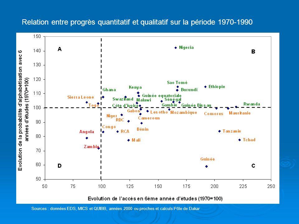 Relation entre progrès quantitatif et qualitatif sur la période 1970-1990 Sources : données EDS, MICS et QUIBB, années 2000 ou proches et calculs Pôle de Dakar