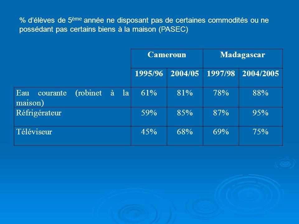 CamerounMadagascar 1995/962004/051997/982004/2005 Eau courante (robinet à la maison) 61%81%78%88% Réfrigérateur59%85%87%95% Téléviseur45%68%69%75% % délèves de 5 ème année ne disposant pas de certaines commodités ou ne possédant pas certains biens à la maison (PASEC)