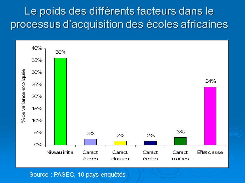 Le poids des différents facteurs dans le processus dacquisition des écoles africaines Source : PASEC, 10 pays enquêtés