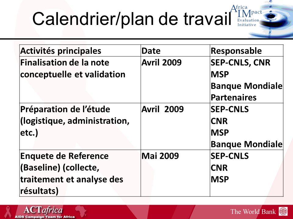 Calendrier/plan de travail Activités principalesDateResponsable Finalisation de la note conceptuelle et validation Avril 2009SEP-CNLS, CNR MSP Banque