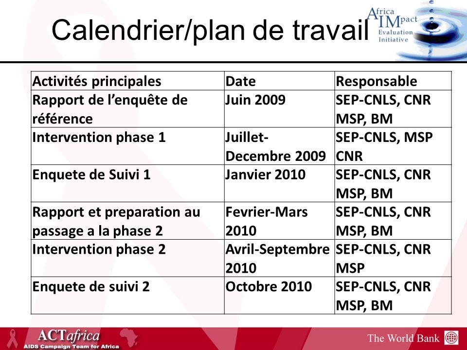 Calendrier/plan de travail Activités principalesDateResponsable Rapport de lenquête de référence Juin 2009SEP-CNLS, CNR MSP, BM Intervention phase 1Juillet- Decembre 2009 SEP-CNLS, MSP CNR Enquete de Suivi 1Janvier 2010SEP-CNLS, CNR MSP, BM Rapport et preparation au passage a la phase 2 Fevrier-Mars 2010 SEP-CNLS, CNR MSP, BM Intervention phase 2Avril-Septembre 2010 SEP-CNLS, CNR MSP Enquete de suivi 2Octobre 2010SEP-CNLS, CNR MSP, BM