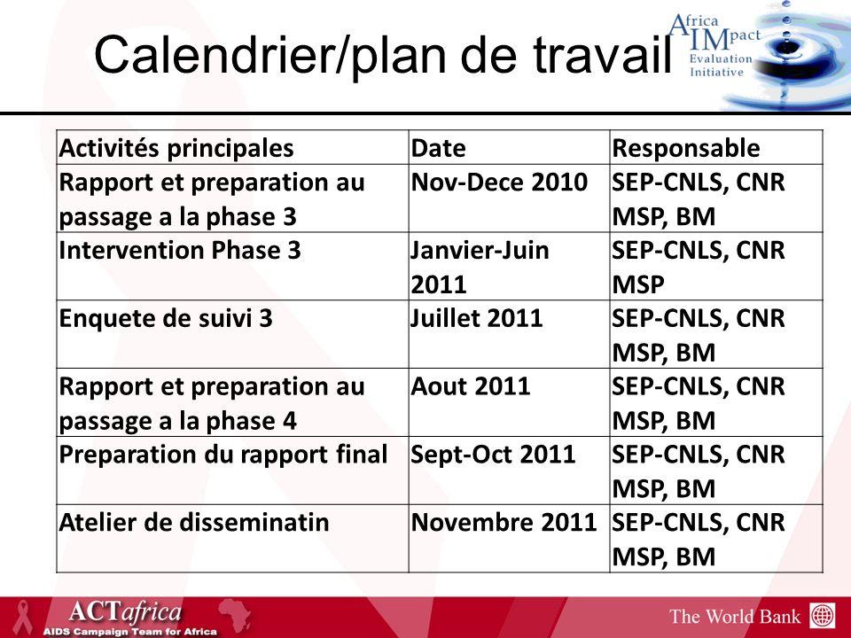 Calendrier/plan de travail Activités principalesDateResponsable Rapport et preparation au passage a la phase 3 Nov-Dece 2010SEP-CNLS, CNR MSP, BM Intervention Phase 3Janvier-Juin 2011 SEP-CNLS, CNR MSP Enquete de suivi 3Juillet 2011SEP-CNLS, CNR MSP, BM Rapport et preparation au passage a la phase 4 Aout 2011SEP-CNLS, CNR MSP, BM Preparation du rapport finalSept-Oct 2011SEP-CNLS, CNR MSP, BM Atelier de disseminatinNovembre 2011SEP-CNLS, CNR MSP, BM