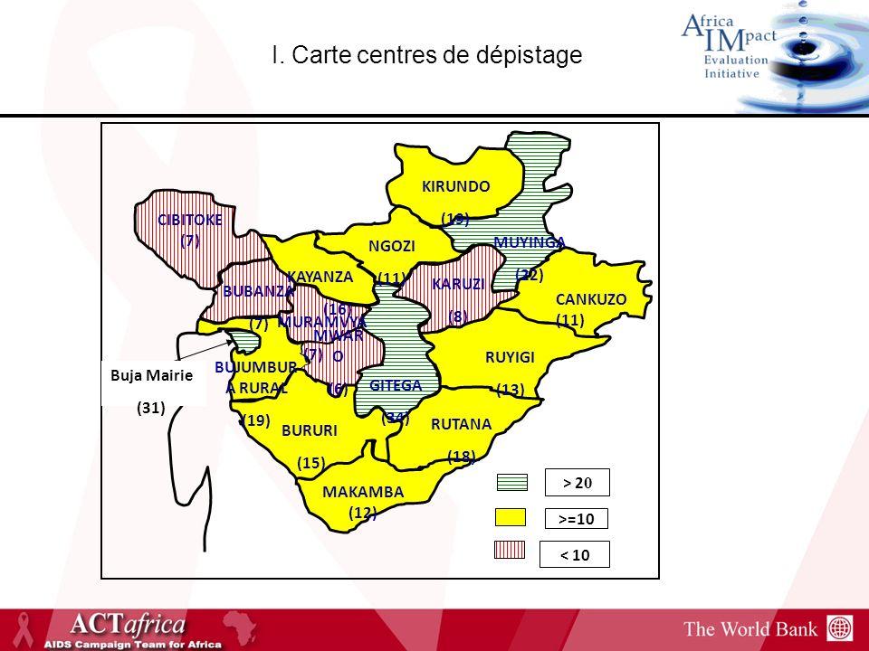 I. Carte centres de dépistage RUYIGI (13) BUBANZA (7) KAYANZA (16) NGOZI (11) KIRUNDO (19) MUYINGA (22) CANKUZO (11) KARUZI (8) MURAMVYA (7) MWAR O (6