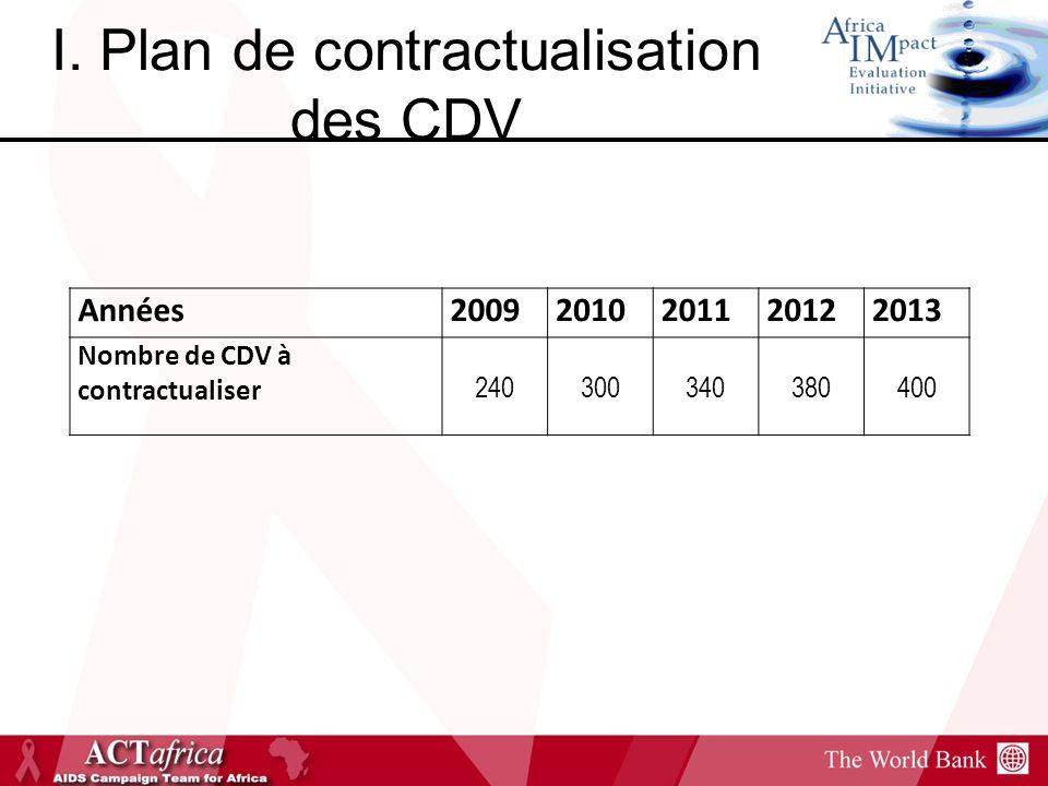I. Plan de contractualisation des CDV Années20092010201120122013 Nombre de CDV à contractualiser 240300340380400