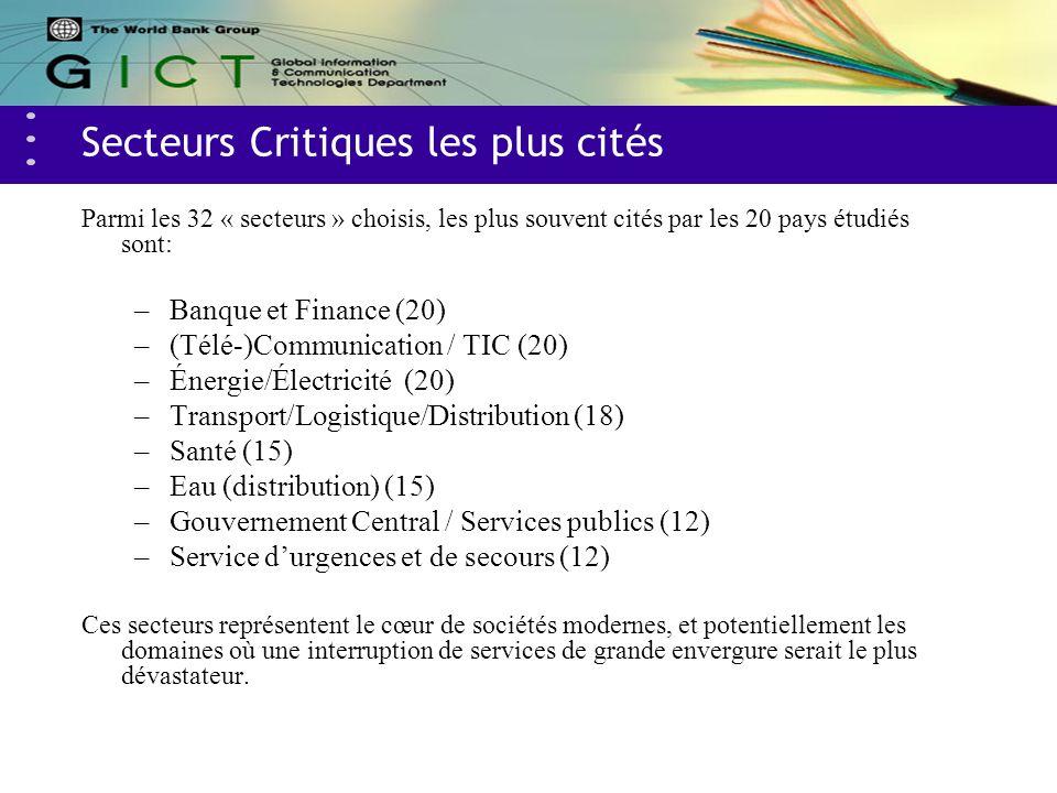 Secteurs Critiques les plus cités Parmi les 32 « secteurs » choisis, les plus souvent cités par les 20 pays étudiés sont: –Banque et Finance (20) –(Télé-)Communication / TIC (20) –Énergie/Électricité (20) –Transport/Logistique/Distribution (18) –Santé (15) –Eau (distribution) (15) –Gouvernement Central / Services publics (12) –Service durgences et de secours (12) Ces secteurs représentent le cœur de sociétés modernes, et potentiellement les domaines où une interruption de services de grande envergure serait le plus dévastateur.