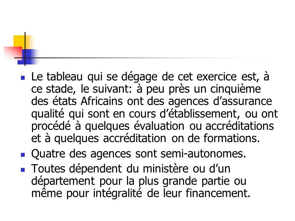 Le tableau qui se dégage de cet exercice est, à ce stade, le suivant: à peu près un cinquième des états Africains ont des agences dassurance qualité q