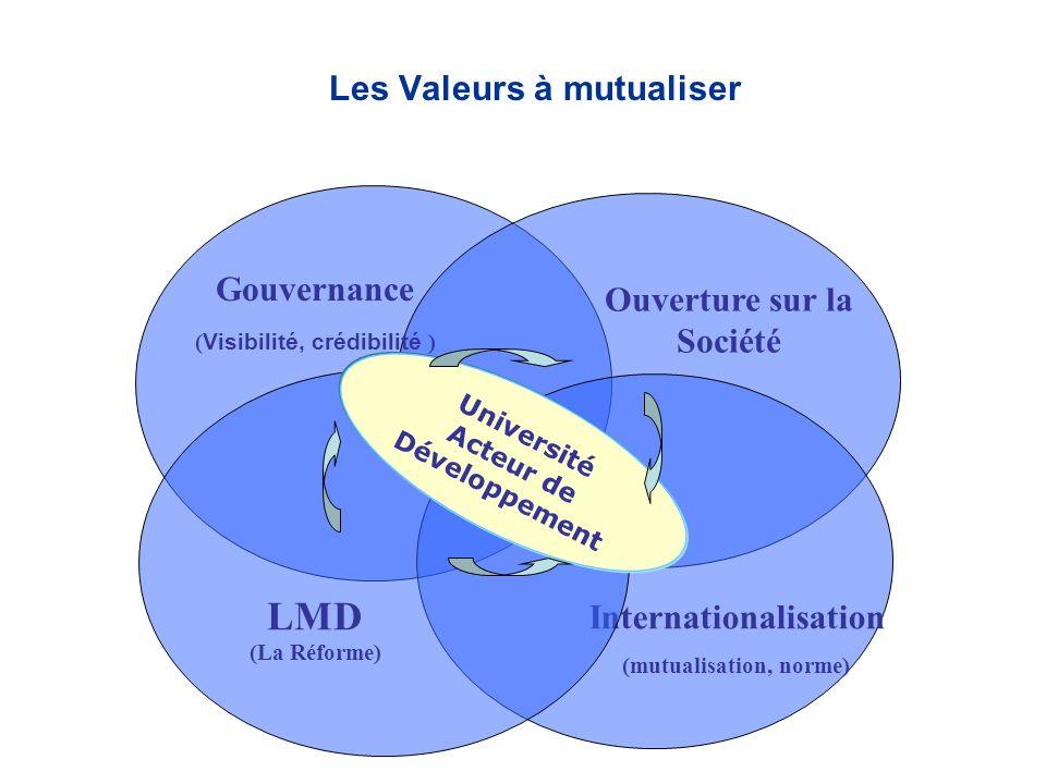 Les Valeurs à mutualiser Ouverture sur la Société Internationalisation (mutualisation, norme) LMD (La Réforme) Université Acteur de Développement Gouv