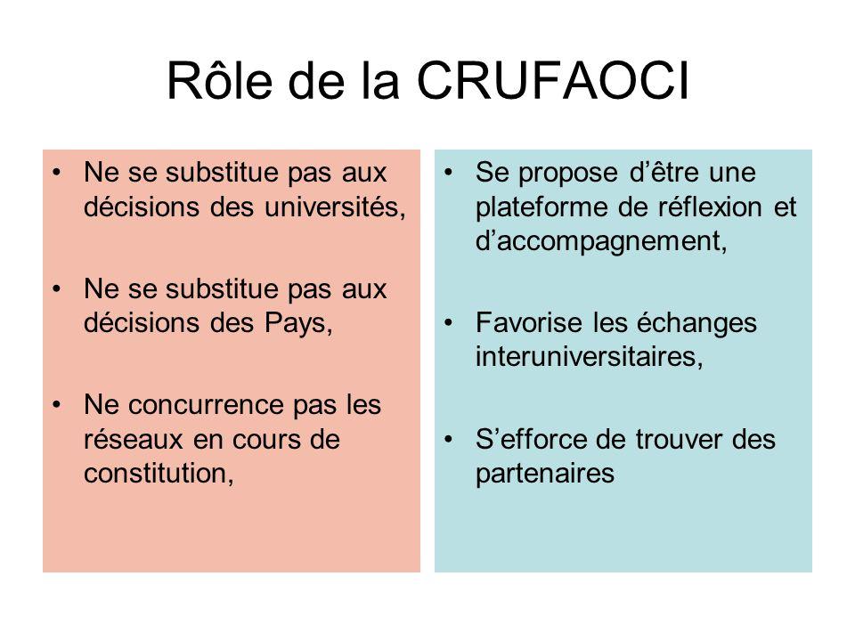 Rôle de la CRUFAOCI Ne se substitue pas aux décisions des universités, Ne se substitue pas aux décisions des Pays, Ne concurrence pas les réseaux en c