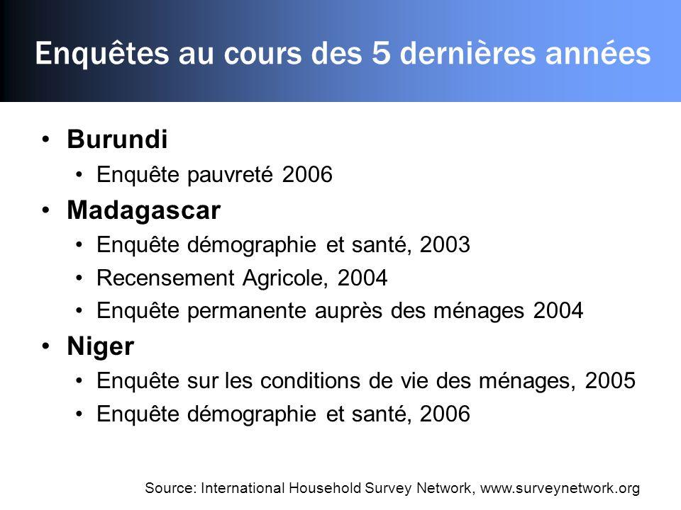 Enquêtes au cours des 5 dernières années Burundi Enquête pauvreté 2006 Madagascar Enquête démographie et santé, 2003 Recensement Agricole, 2004 Enquêt