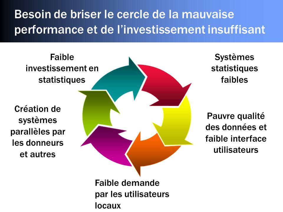 Besoin de briser le cercle de la mauvaise performance et de linvestissement insuffisant Faible investissement en statistiques Pauvre qualité des donné