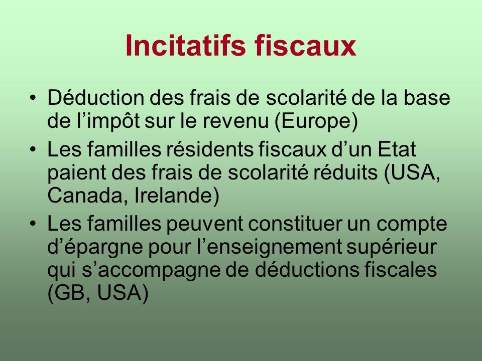 Incitatifs fiscaux Déduction des frais de scolarité de la base de limpôt sur le revenu (Europe) Les familles résidents fiscaux dun Etat paient des fra