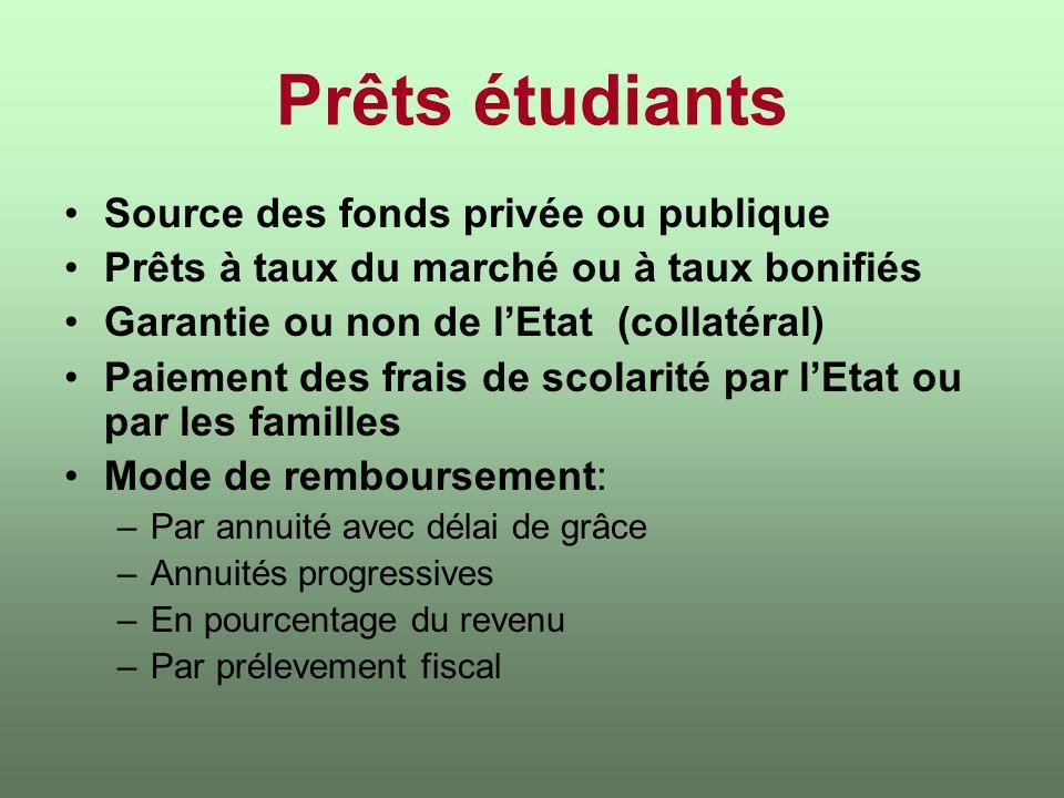 Prêts étudiants Source des fonds privée ou publique Prêts à taux du marché ou à taux bonifiés Garantie ou non de lEtat (collatéral) Paiement des frais