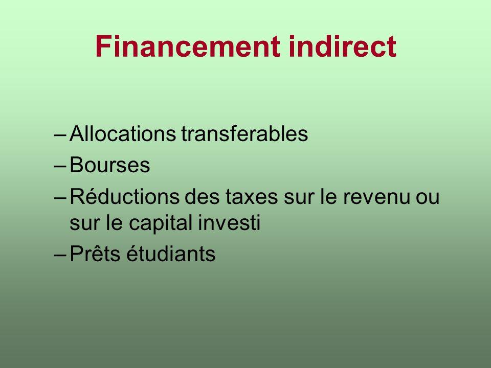 Financement indirect –Allocations transferables –Bourses –Réductions des taxes sur le revenu ou sur le capital investi –Prêts étudiants