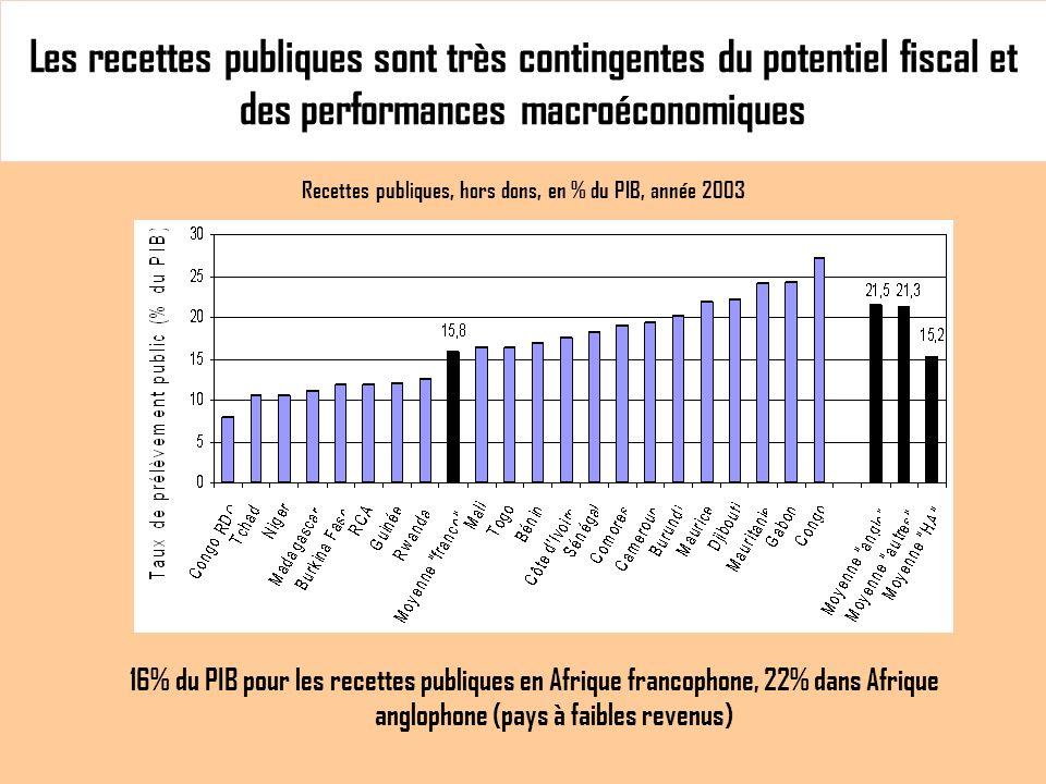 Les recettes publiques sont très contingentes du potentiel fiscal et des performances macroéconomiques Recettes publiques, hors dons, en % du PIB, année 2003 16% du PIB pour les recettes publiques en Afrique francophone, 22% dans Afrique anglophone (pays à faibles revenus)